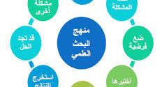 باحثون عراقيون ينتقدون إهمال مراكز البحث العلمي