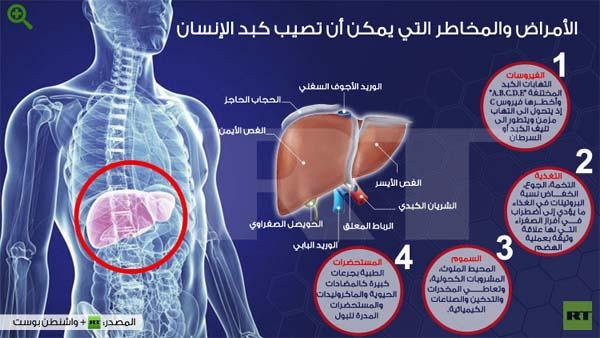 RT إنفوجرافيك: الأمراض والمخاطر التي يمكن أن تصيب كبد الإنسان
